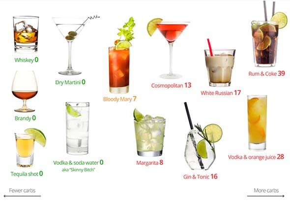 Diet Doctor's Alcohol Guide
