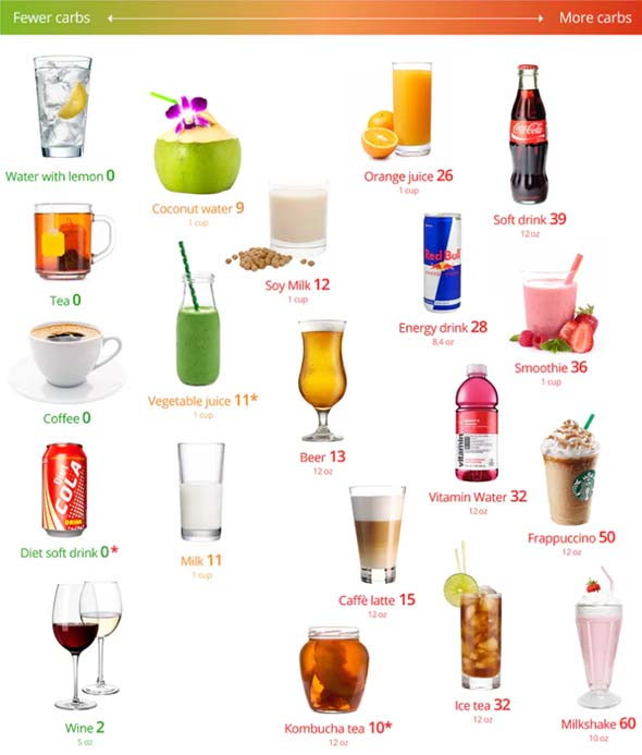 Diet Doctor's Drink Guide